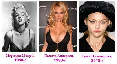Еталони жіночої краси