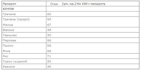 Таблиця балів Кремлівської дієти 1