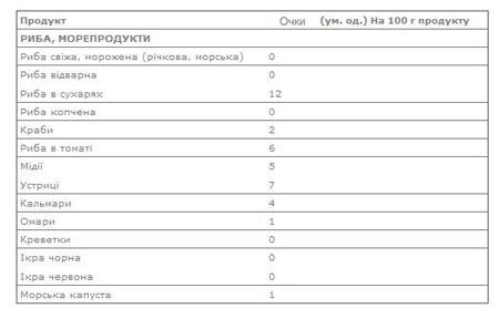 Таблиця балів Кремлівської дієти 3