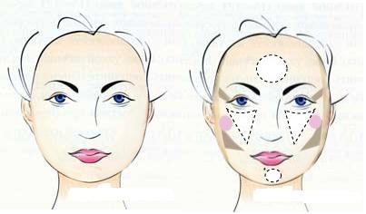 Особливості круглого обличчя