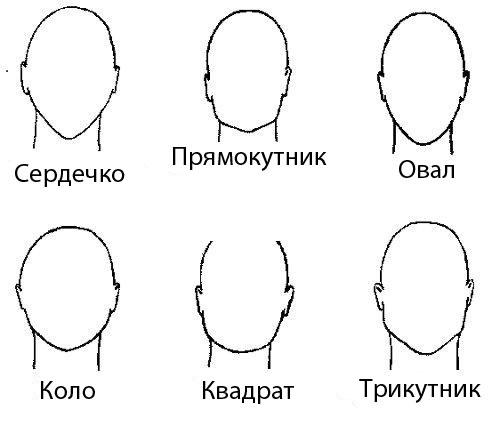 6 типів обличчя