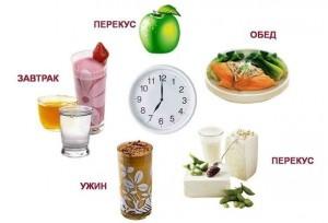 Правильний режим харчування