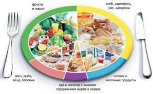 Стабільний режим харчування